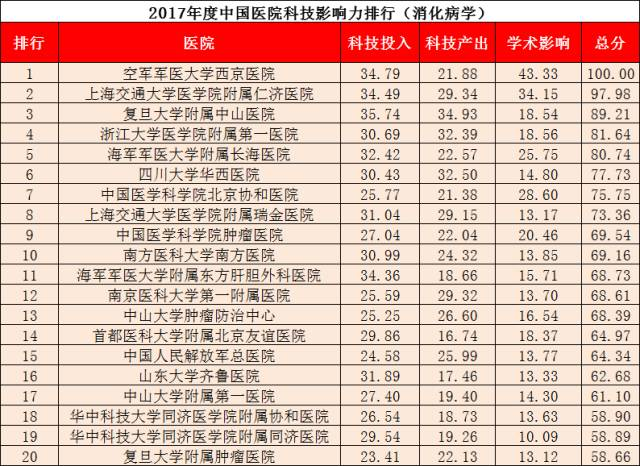 重磅!2017年度中国医院科技影响力排行榜发布